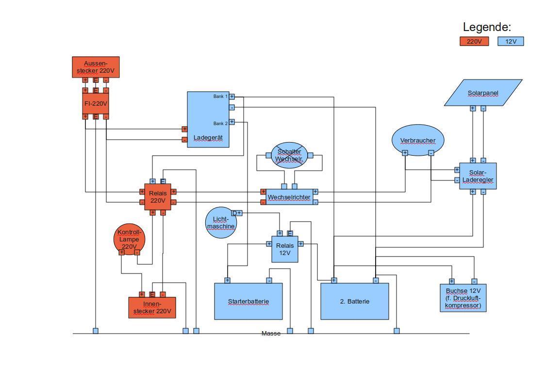 Elektro Verkabelung für Ladgerät, Solarzelle und pi pa po ...